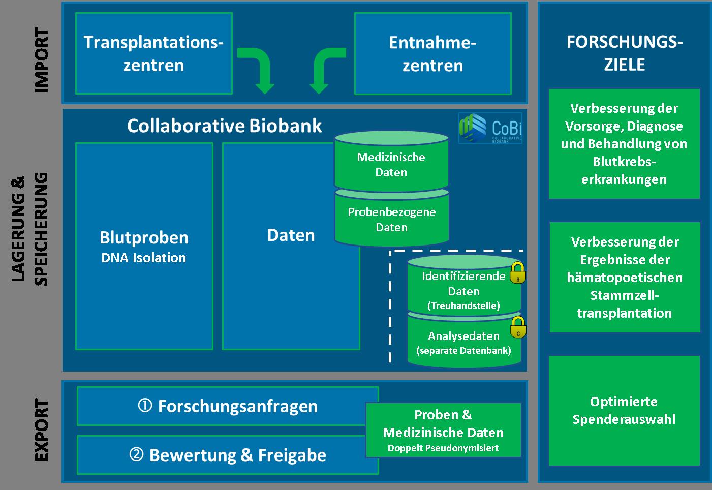Grafik Infrastructure mit Forschungszielen
