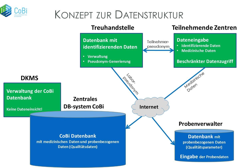 Grafik Konzept zur Datenstruktur